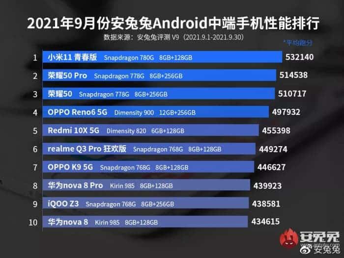 Most Powerful Smartphones September